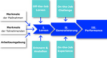 Das futureformat®-Lern-Performance-Modell