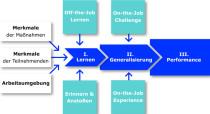 Das futureformat®-Lern-Performance-Modell